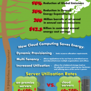 Cloud Technology Saves