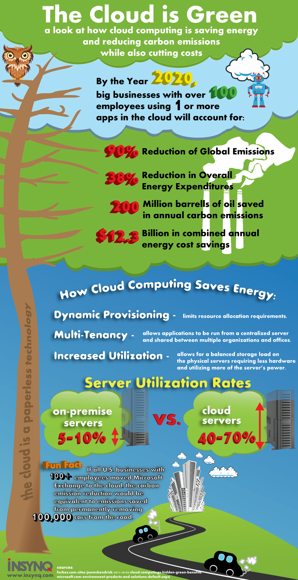 Cloud Technology Saves-Infographic