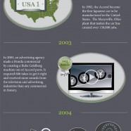 Honda Accord Facts