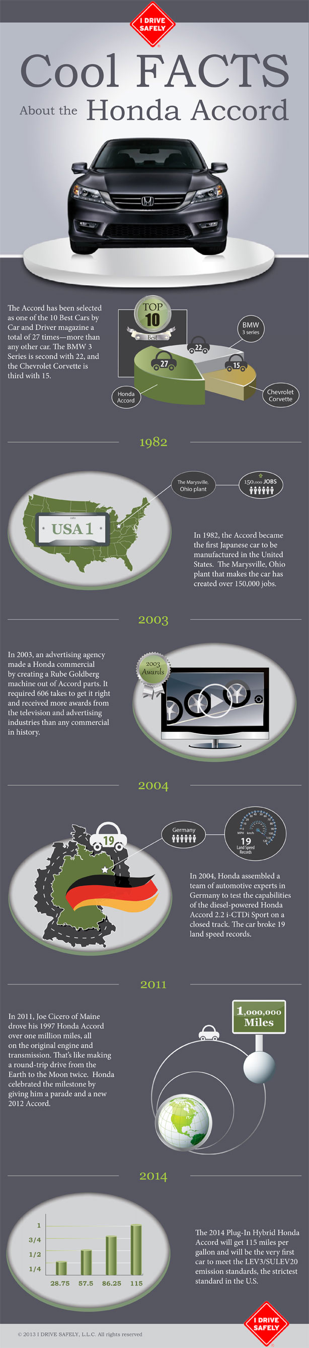 Honda Accord Facts-Infographic