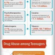 Drugs in the US