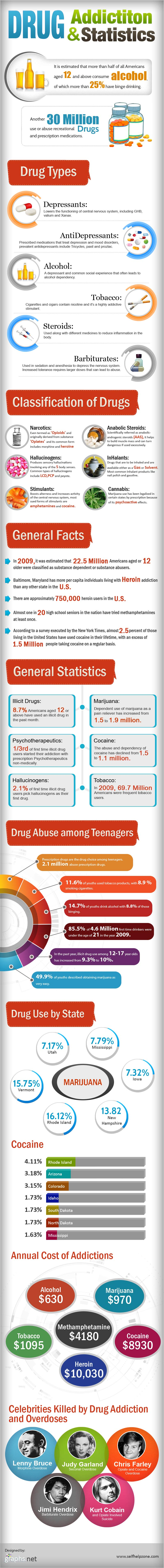 drug addiction facts