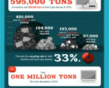 e Waste Awareness