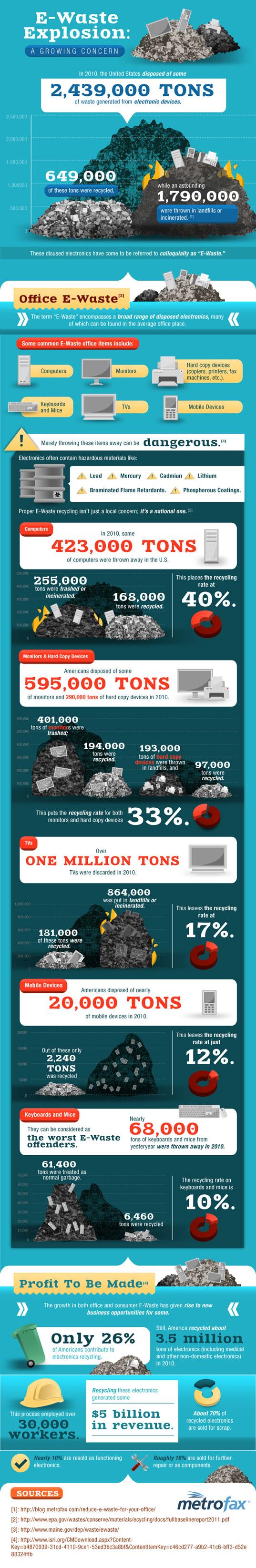 e Waste Awareness-Infographic