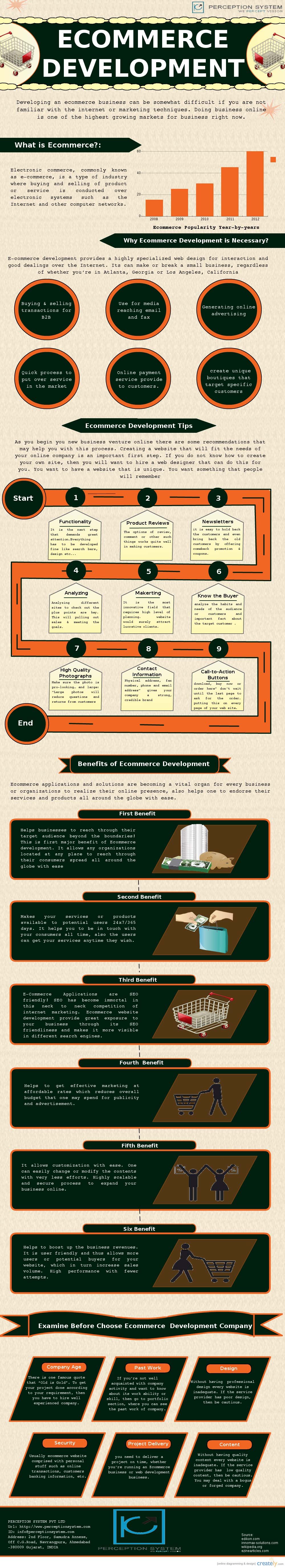 e Commerce Kickstart-Infographic