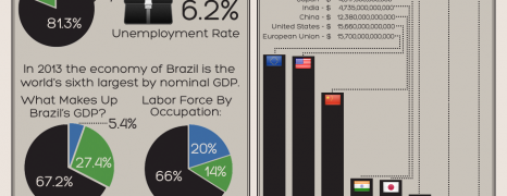 Brazil's Thriving Economy