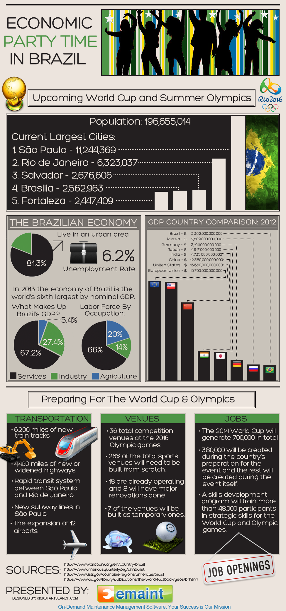 Brazil's Thriving Economy-Infographic