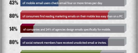 eMail Usage 2012