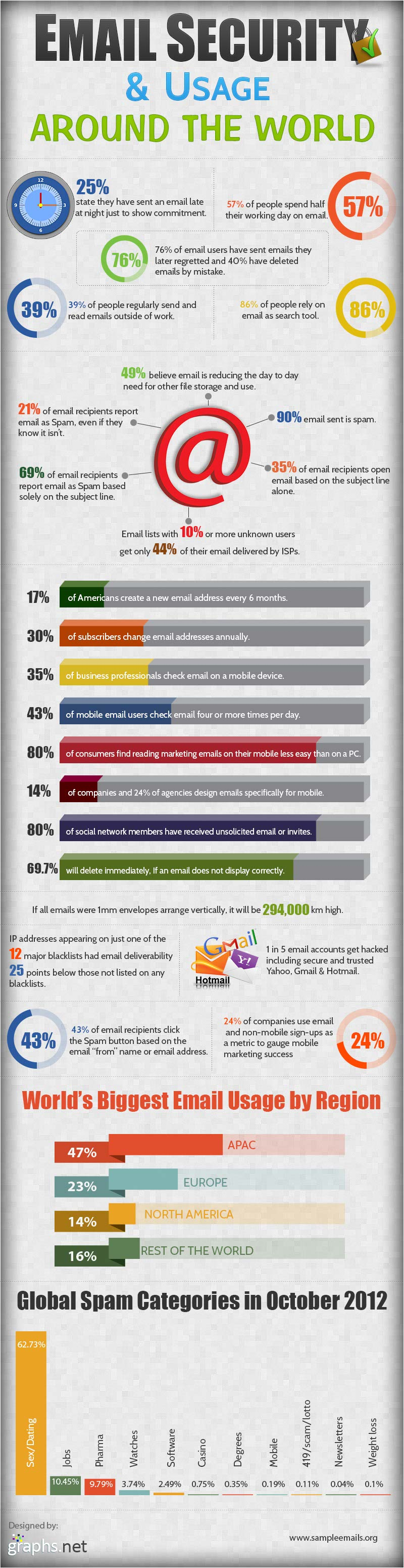 eMail Usage 2012-Infographic