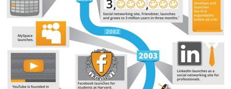 Digital Advertising History