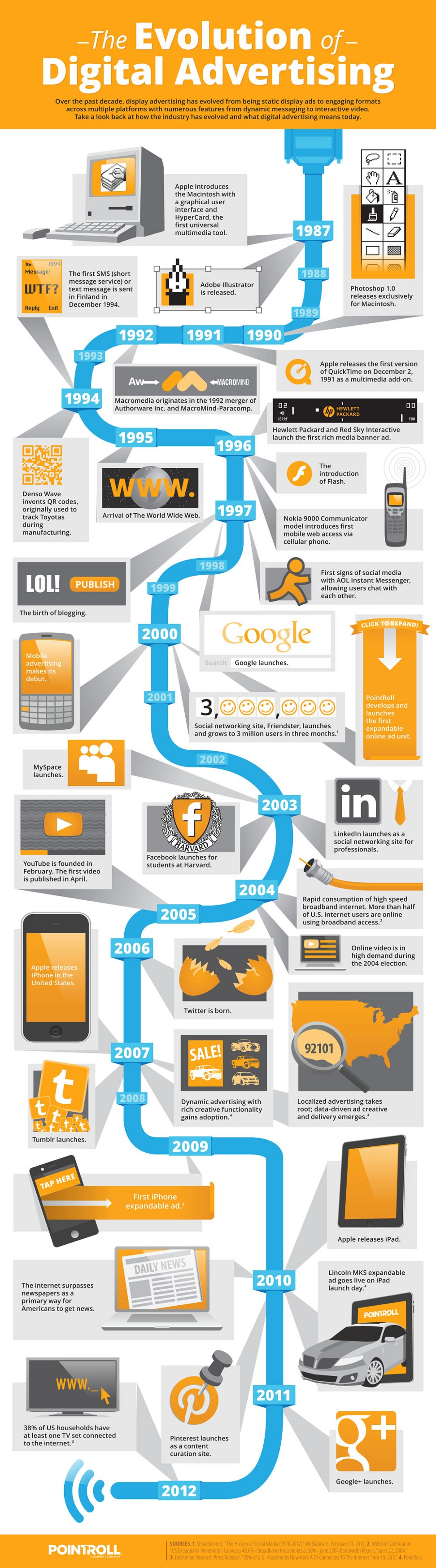 Digital Advertising History-Infographic