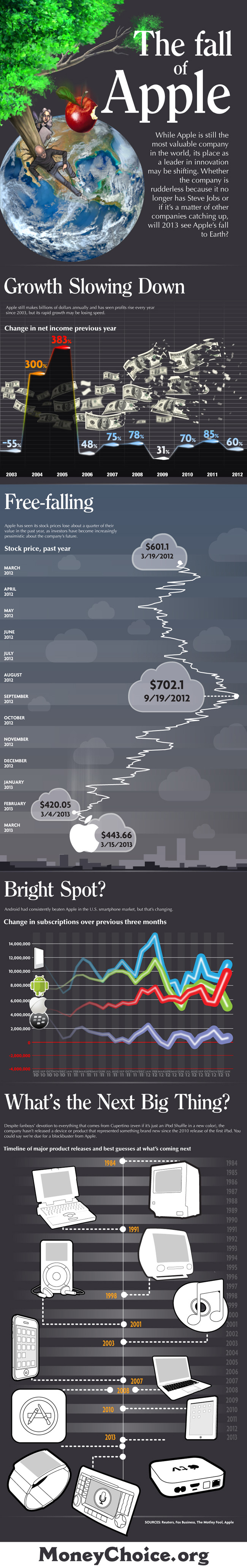Apple Falling-Infographic