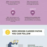 Web Designer Education