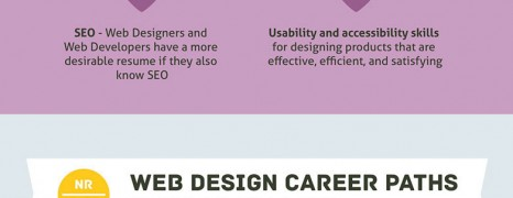 Web Designer Education