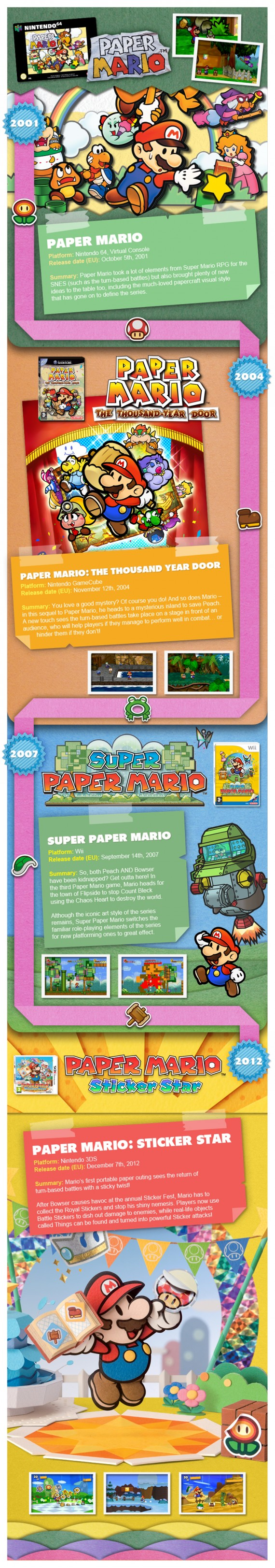 Paper Mario Timeline-Infographic