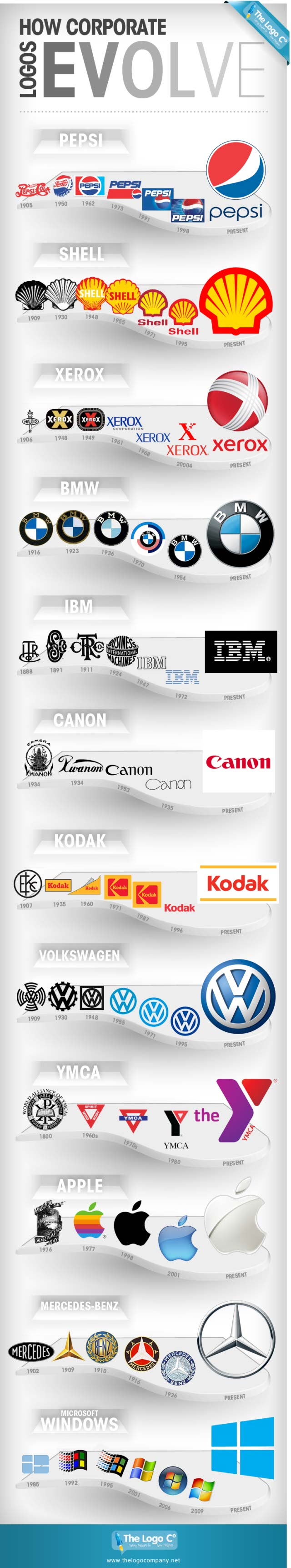 Brand Logo Evolution-Infographic