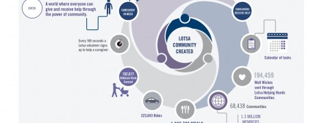 Community Care Online