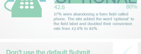 Contact Form Optimization