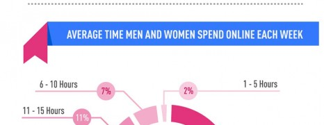 Internet Usage by Gender 2012