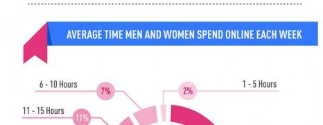 Internet Usage by Gender 2012