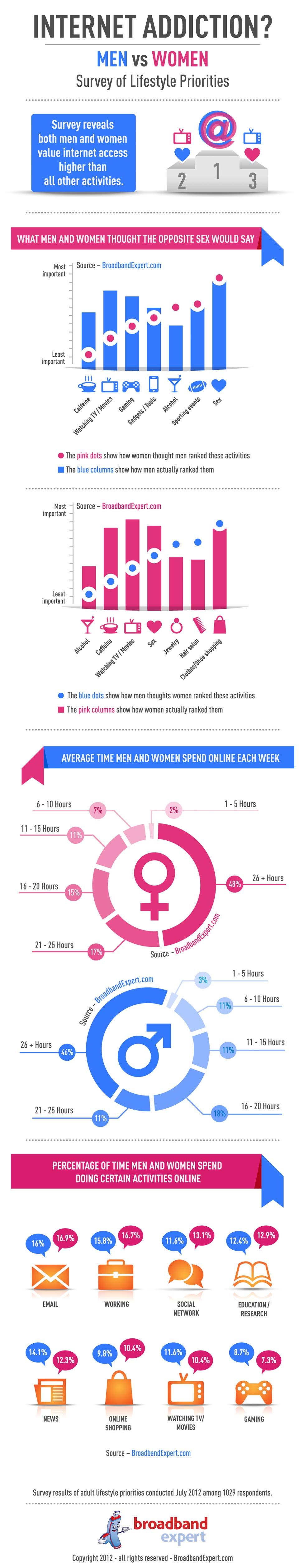 Internet Usage by Gender 2012-Infographic