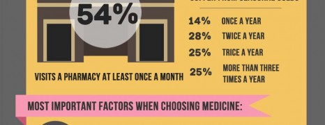Iranian Health Statistics