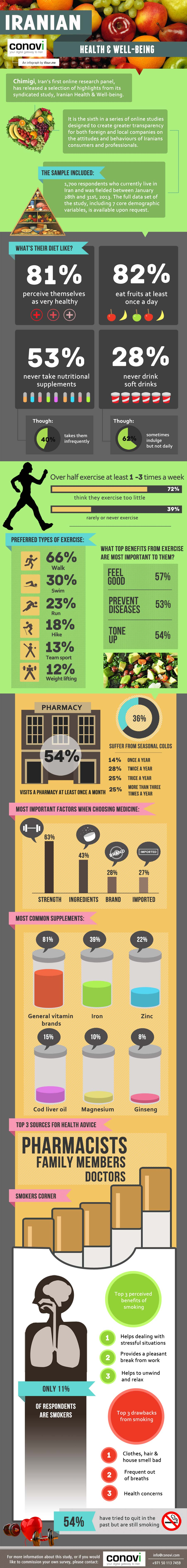 Iranian Health Statistics-Infographic