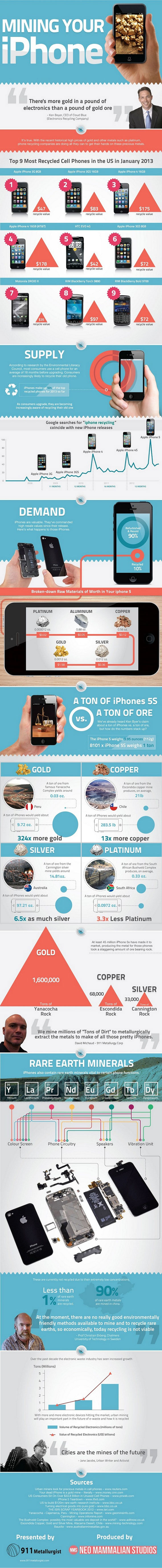 iPhone Hidden Treasure-Infographic