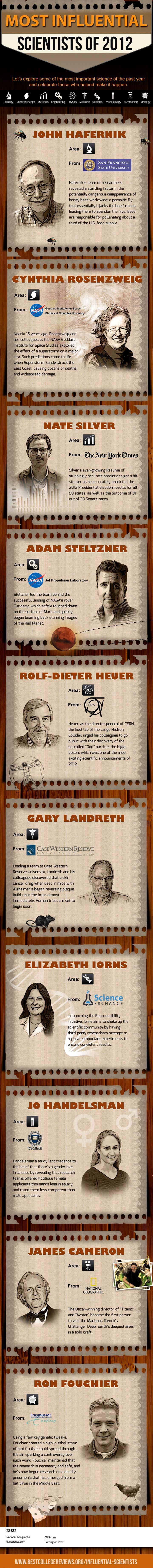 Scientific Achievements 2012-Infographic