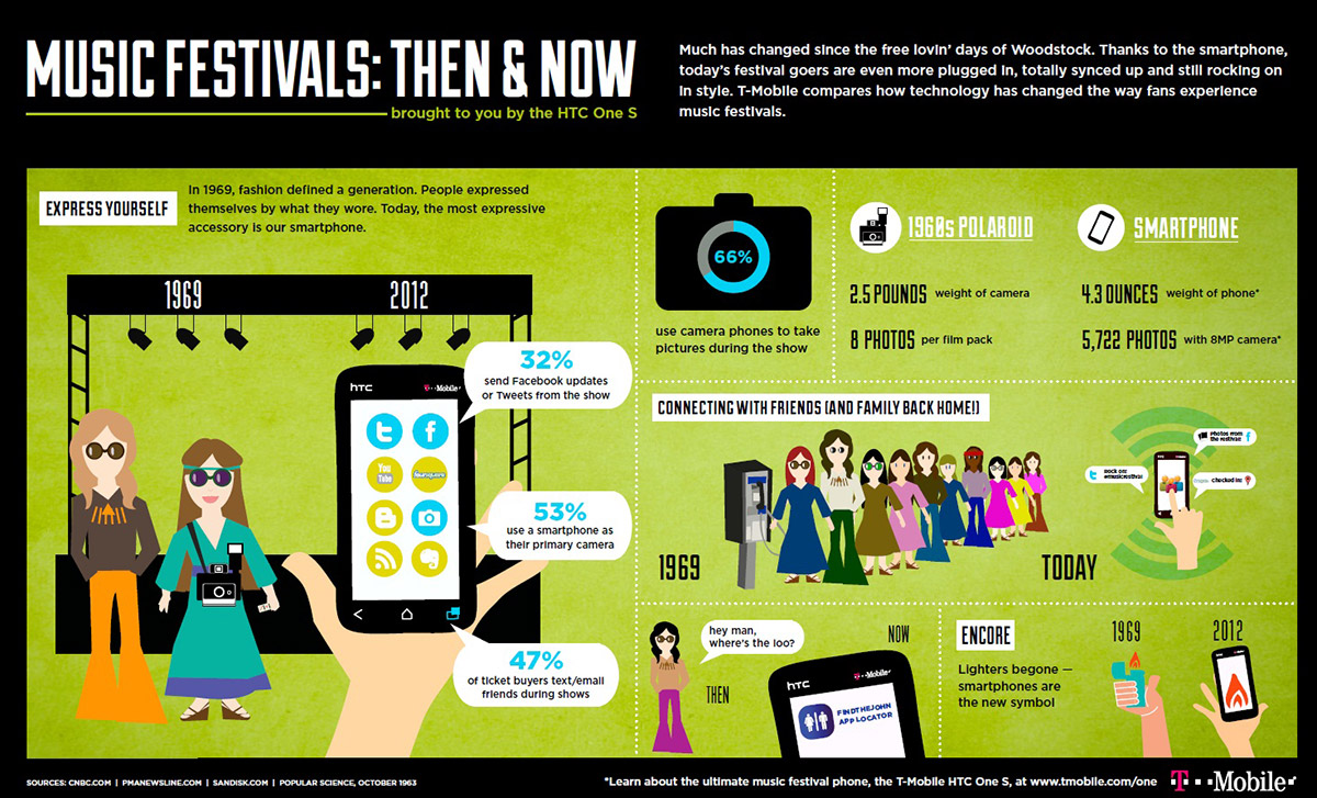 Music Festivals Past and Present-Infographic