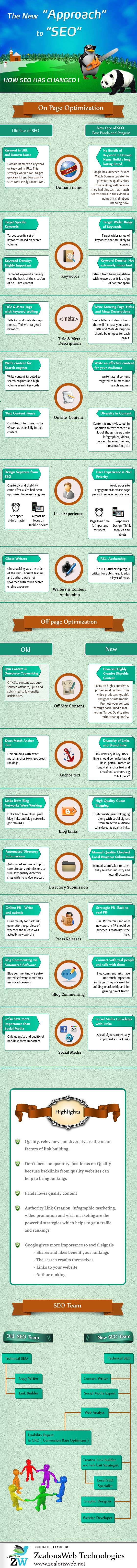 Dressed for SEO Success-Infographic