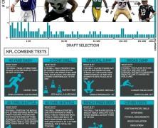 NFL Draft Stats