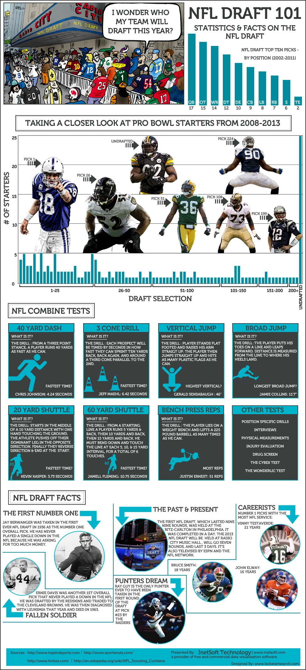 NFL Draft Stats-Infographic