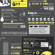 Space Water Conservation