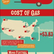 Music Festival Expenses