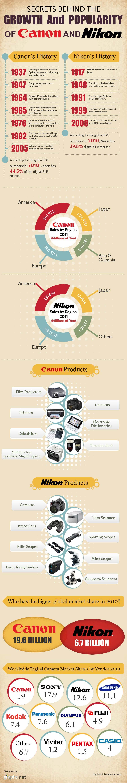 Canon vs Nikon Market Share 2010-Infographic