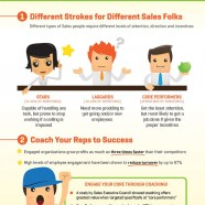 Sales Performance Tips