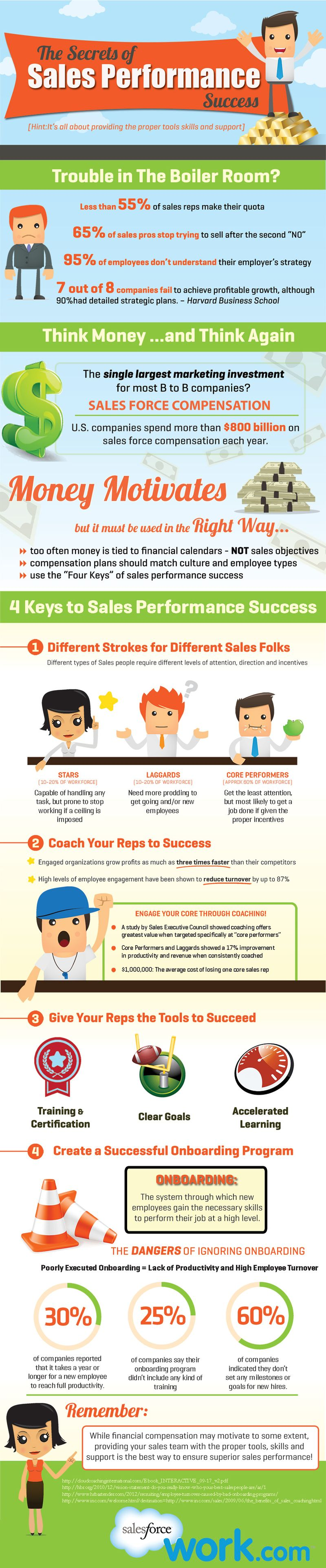 Sales Performance Tips-Infographic