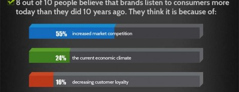 Consumer Survey Power