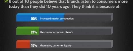 Consumer Survey Power