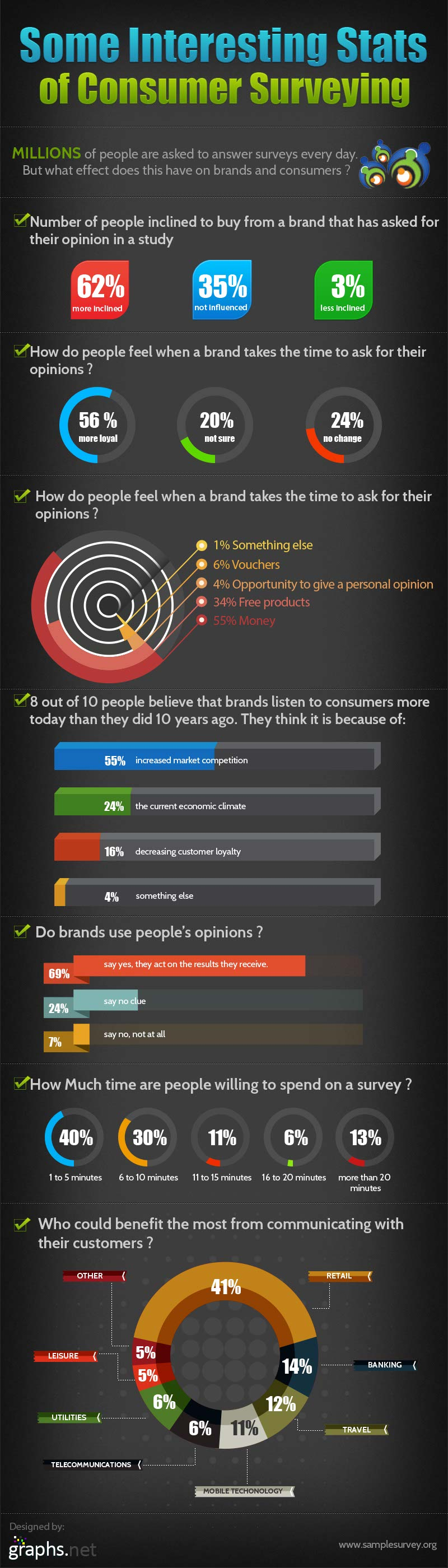 Consumer Survey Power-Infographic