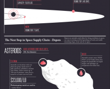Space Logistics