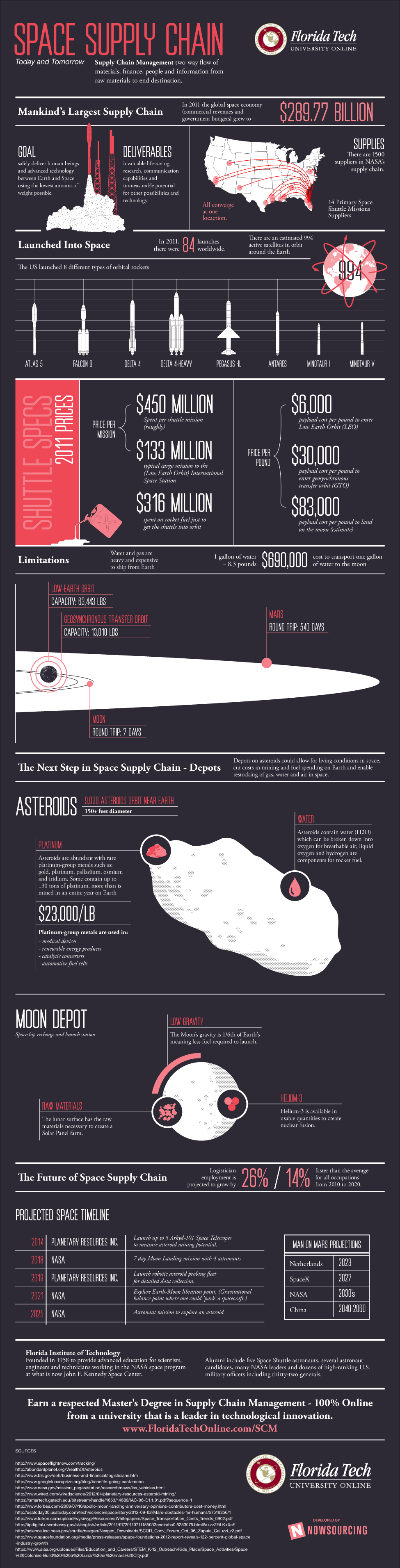 Space Logistics-Infographic