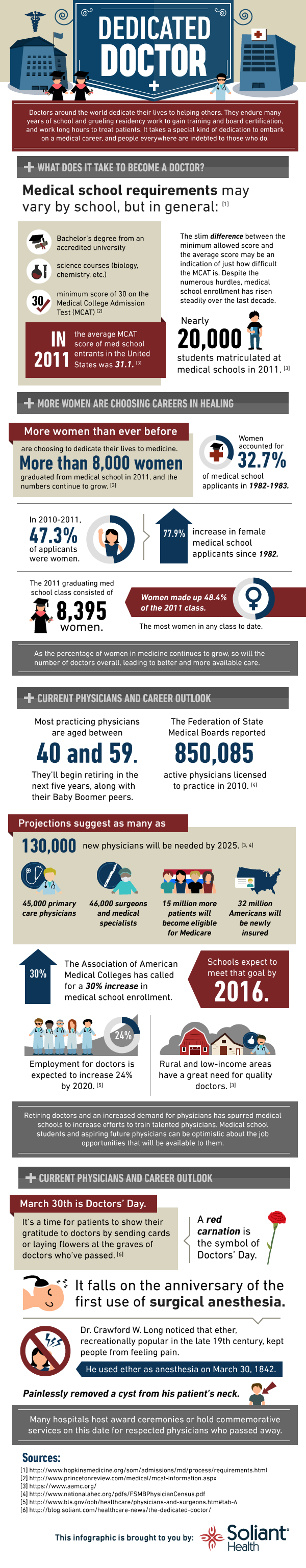 Doctor Career Outlook-Infographic
