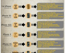 iPhone Chronicle