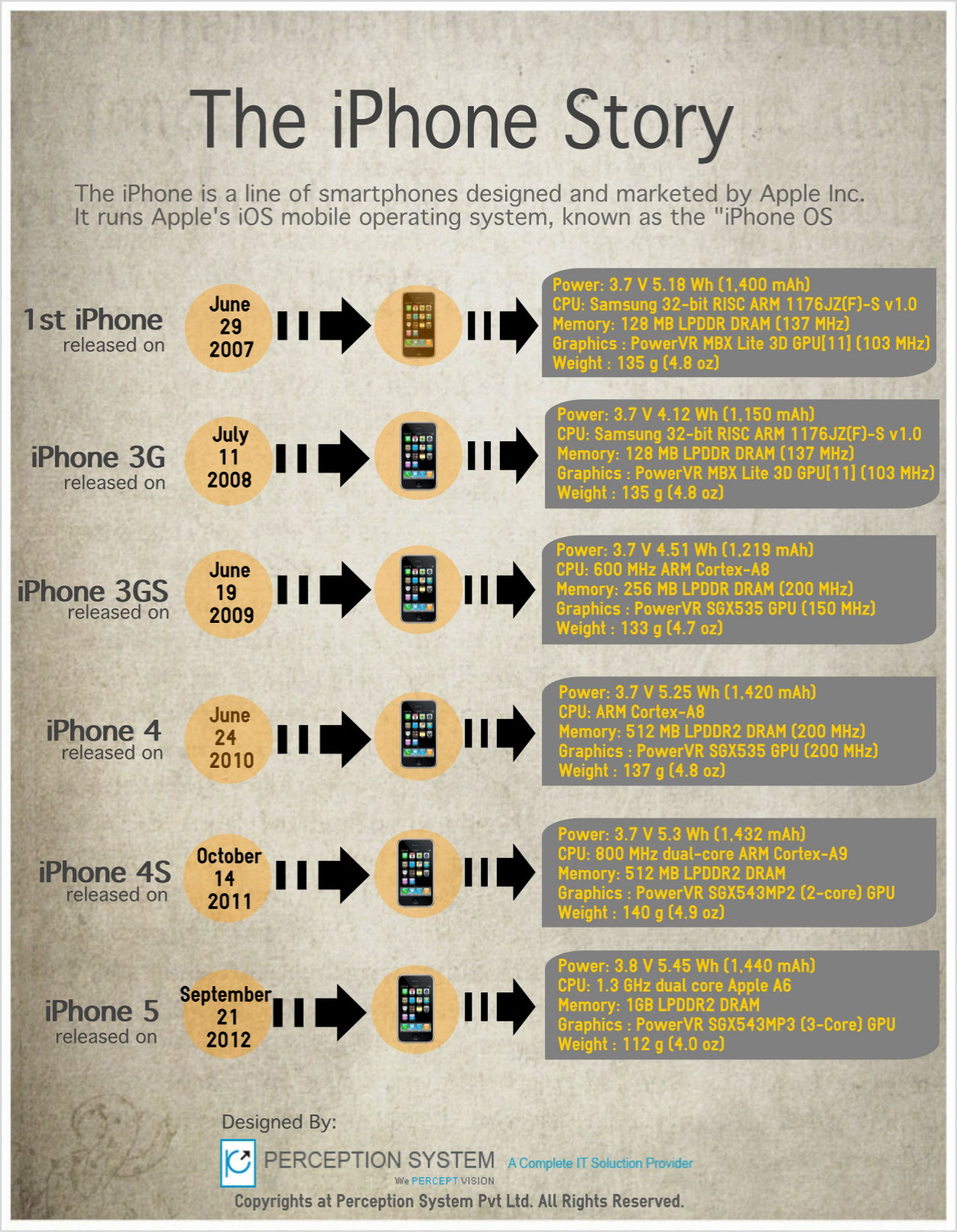 iPhone Chronicle-Infographic