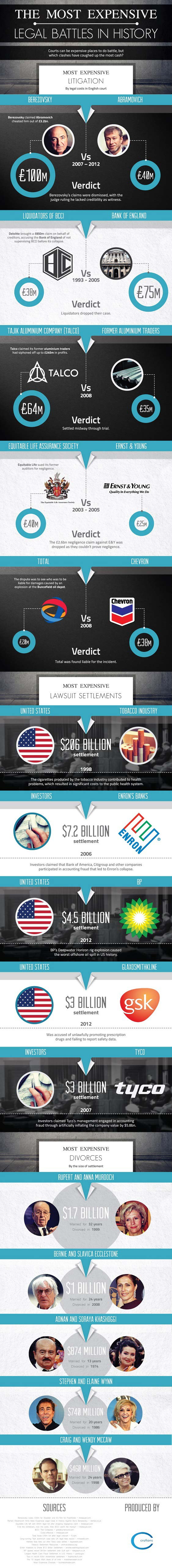 Coslty Legal Battles-Infographic