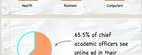 Online Education Growing