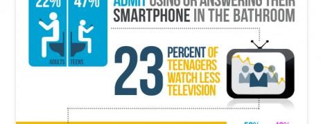 Smartphone Addiction UK
