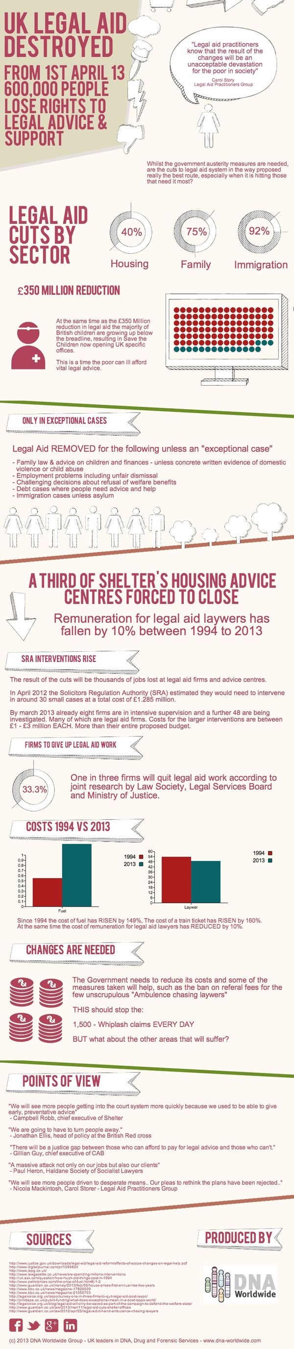UK Legal Aid Cuts-Infographic